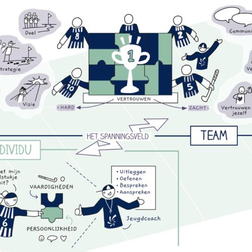 Kern Konsult In het spanningsveld tussen team en individu