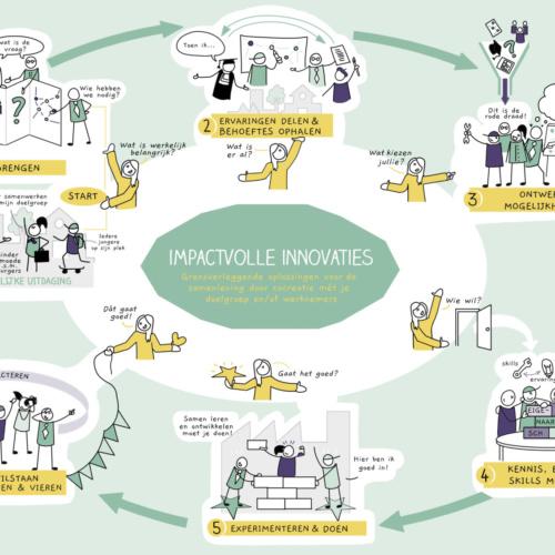 Kern Konsult - impactvolle innovaties - Femke